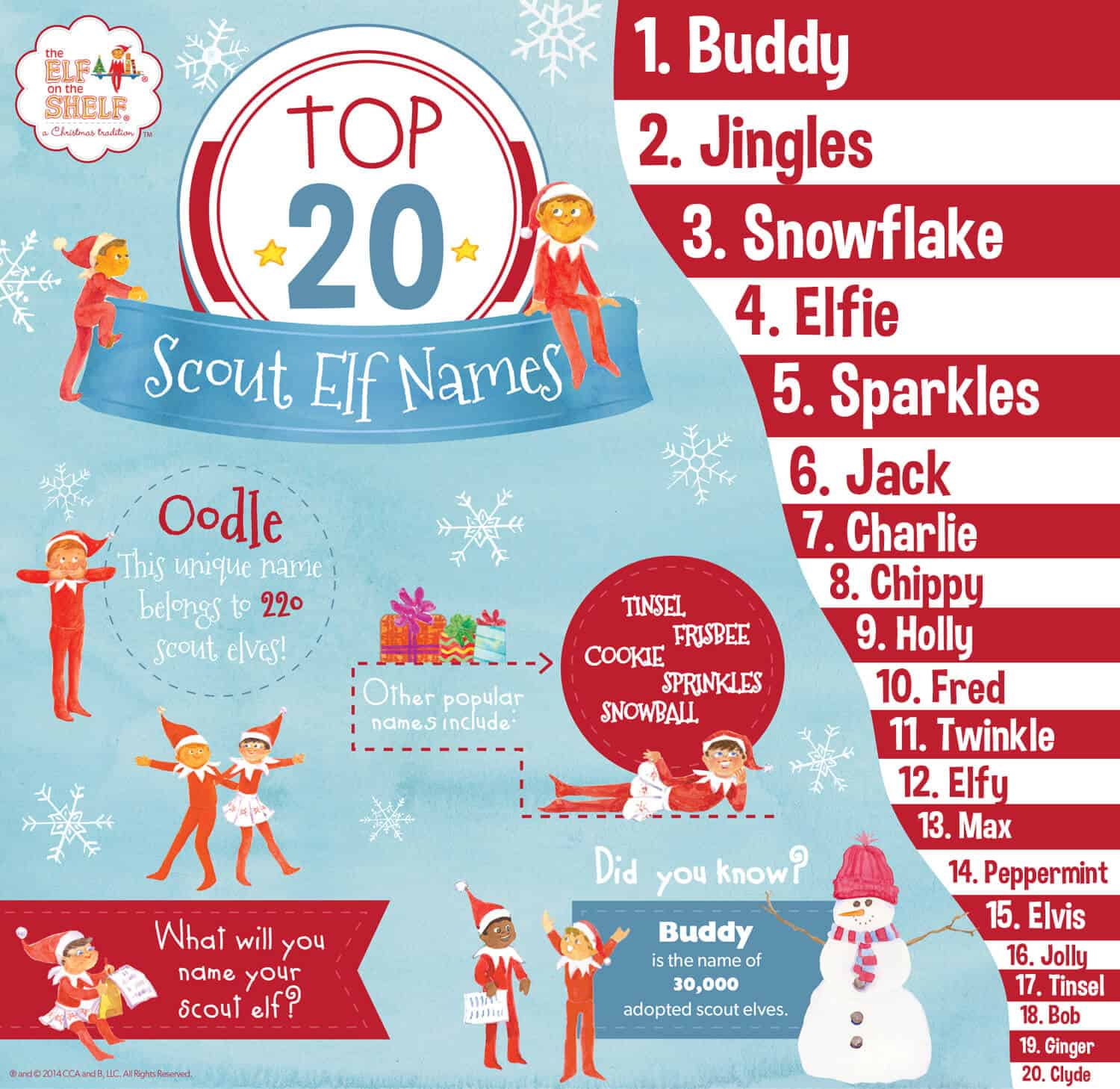 Top 20 Elf Names
