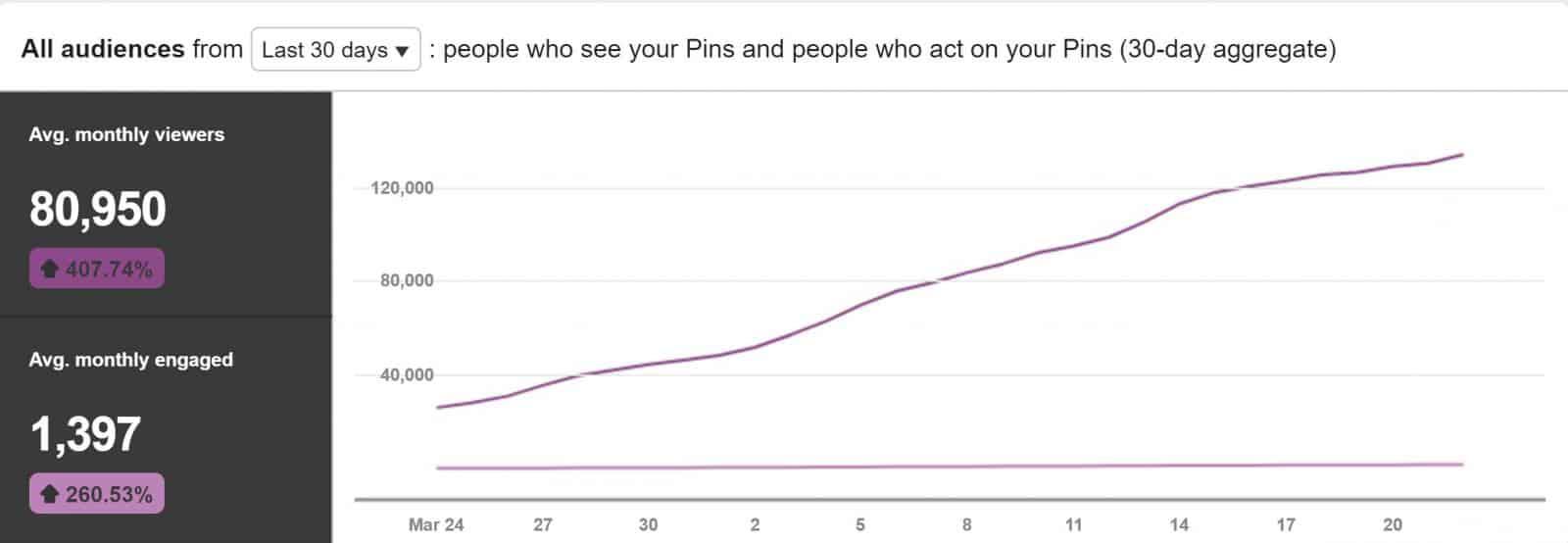 last 30 days Pinterest Stats