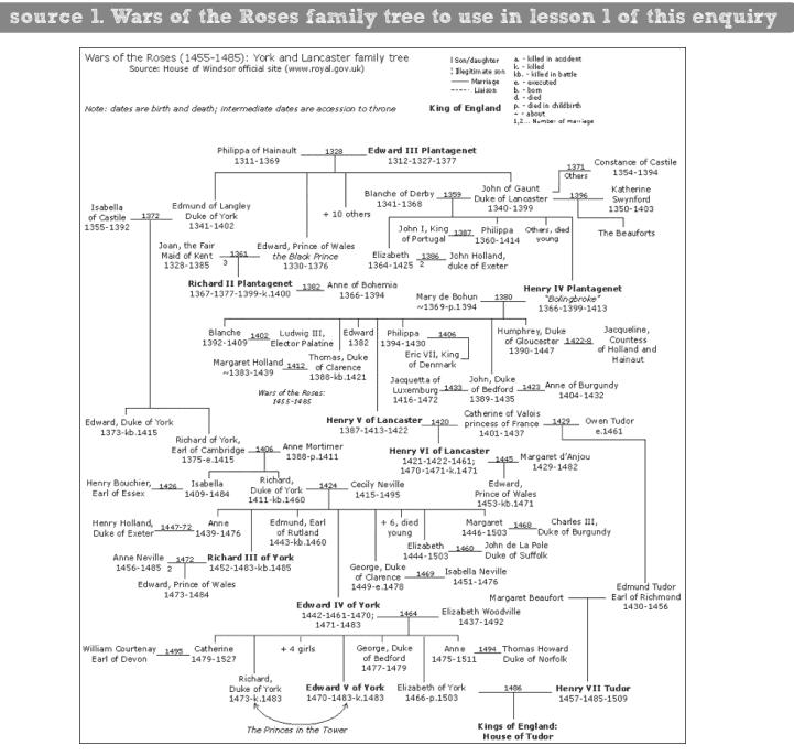 60 second history tudor plan