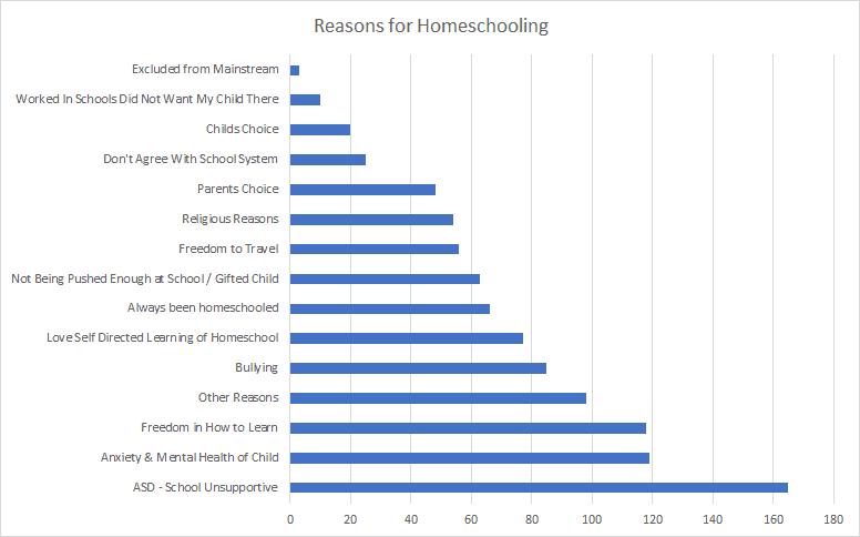 Reasons for Homeschooling Table #homeschooling